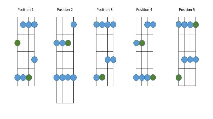 Major Pentatonic Scale Positions Bass