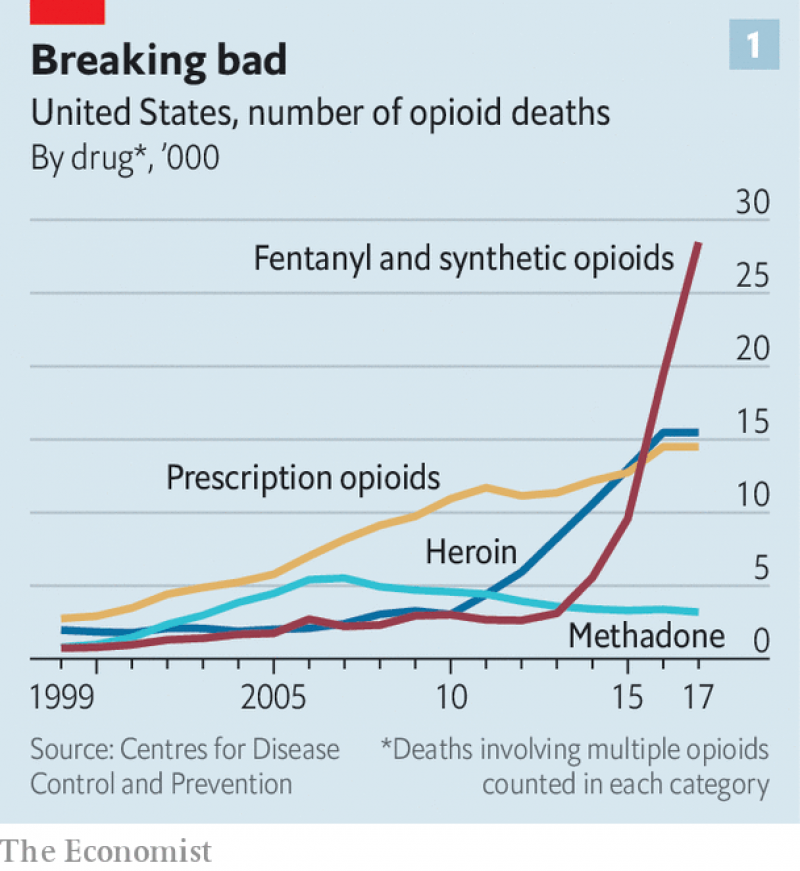 https://www.economist.com/briefing/2019/02/23/tens-of-thousands-of-americans-die-each-year-from-opioid-overdoses