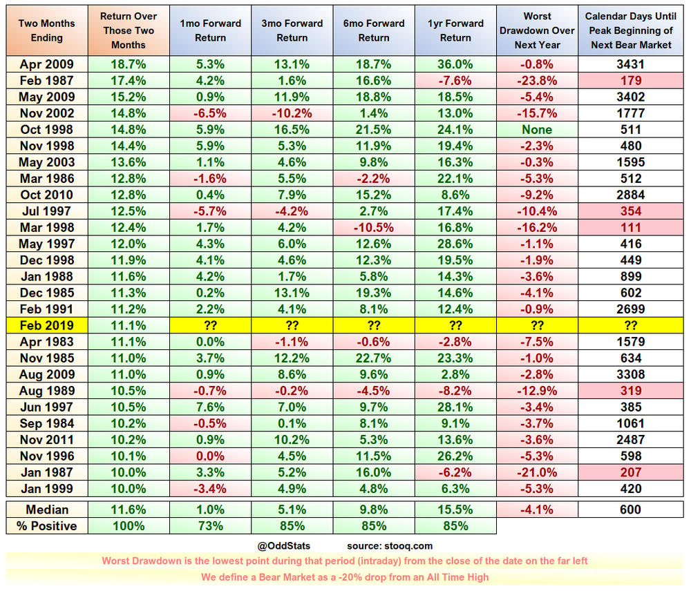 20190228 SPX Best Two Month Returns Since 1983.png