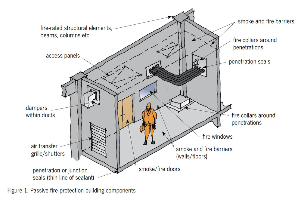 Fig1-passive-fire-protection.jpg