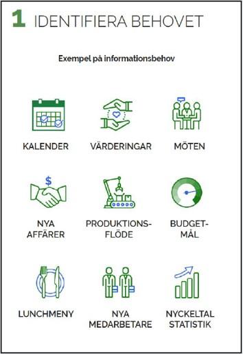 Identifiera behovet  Informationsbehovet ser olika ut beroende på verksamhet. För att få ut maximalt värde och lyckas med informationslösningen är det viktigt att identifiera vilken information organisationen behöver och efterfrågar.