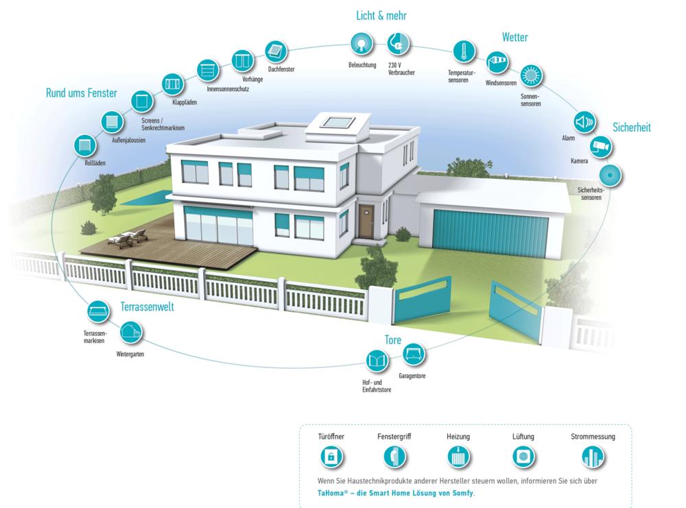 Automatiserbare Bereiche im Haus