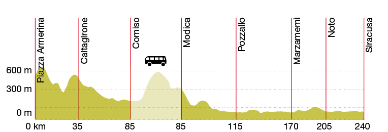 bike-and-hotel---sicily-elevation-profile_31082329435_o.png