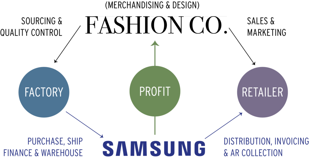 Samsung Fashion Process Flow