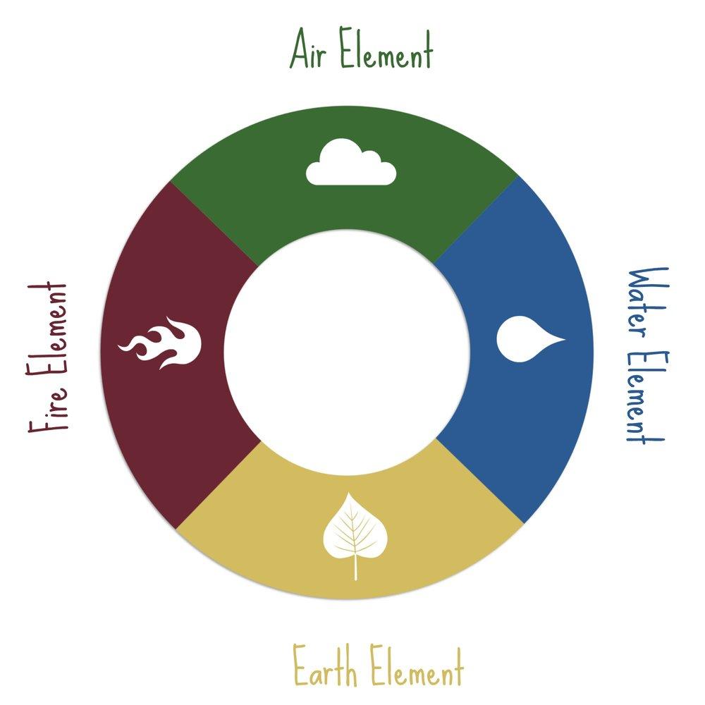 5 Elements Wheel.jpg