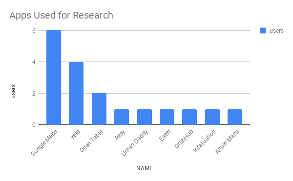 Apps Used for Research.png