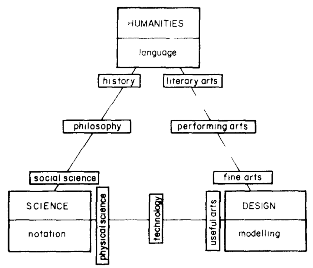 Archer's delineation of Design as a third culture, distinct from the humanities and sciences, based on a lecture given in 1976 (Archer 1979:20).