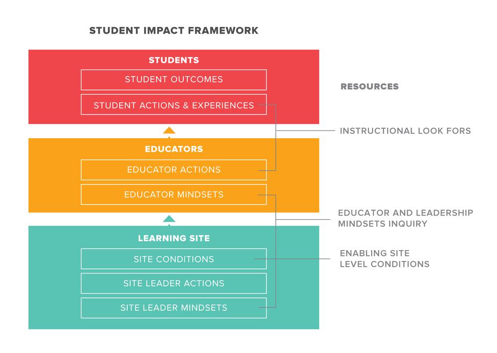 Student_Impact_Framework.png