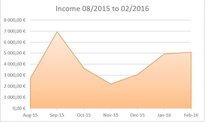 An overview of my income from August 2015 to February 2016.