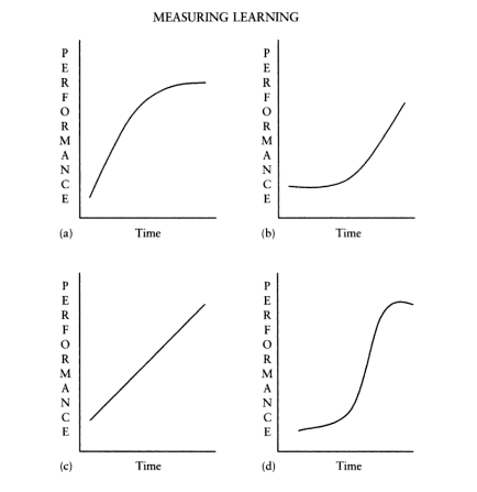 Figure: Types of Performance (Learning) Curves, a. positive, b. negative, c. linear, d. plateau
