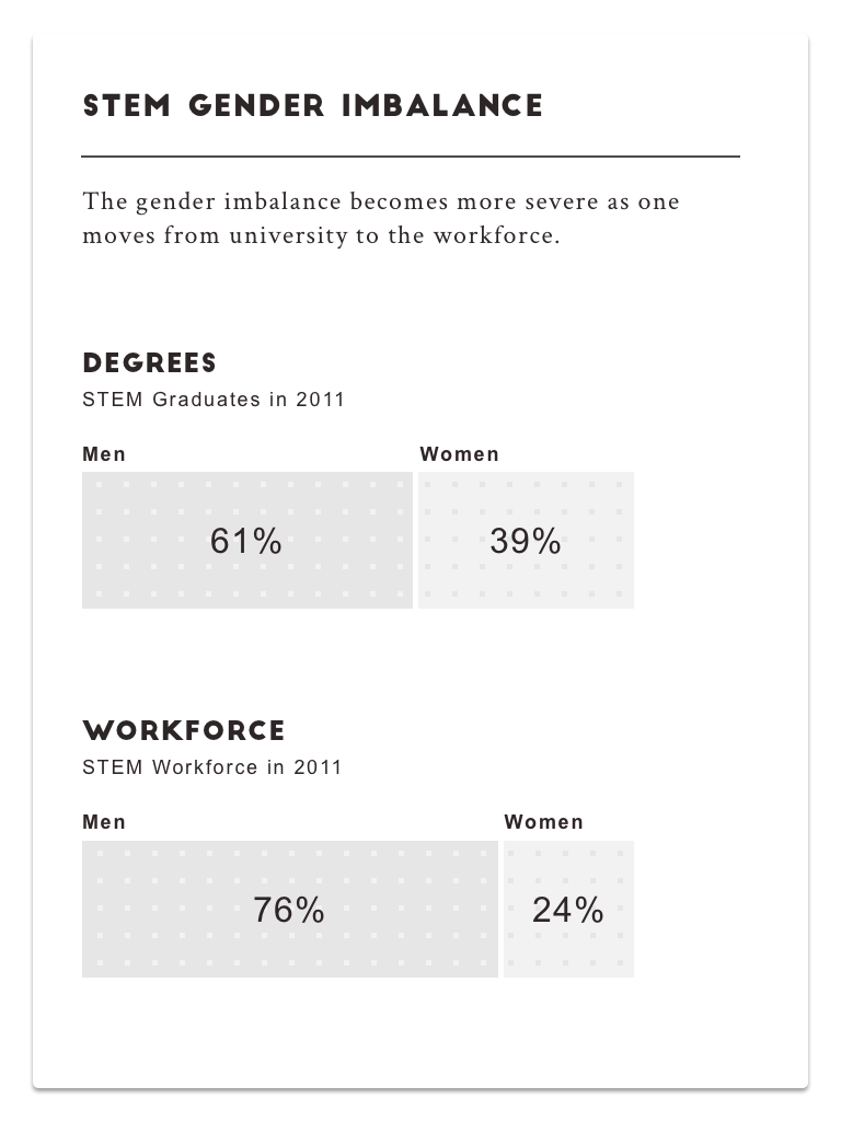 Stem-Gender-Imbalance.png