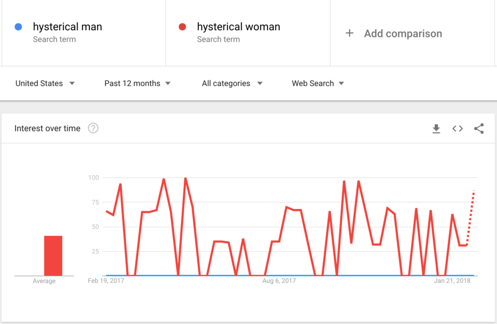google-hysterical.png