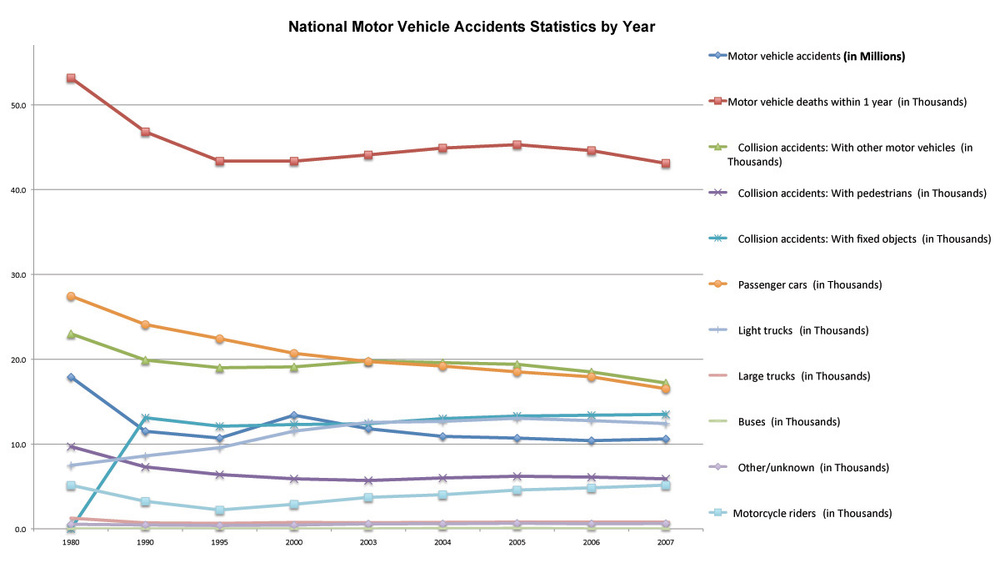 Deaths By Car Accident Per Year America