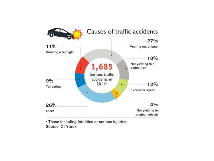What Percentage Of Teens Crash Cars