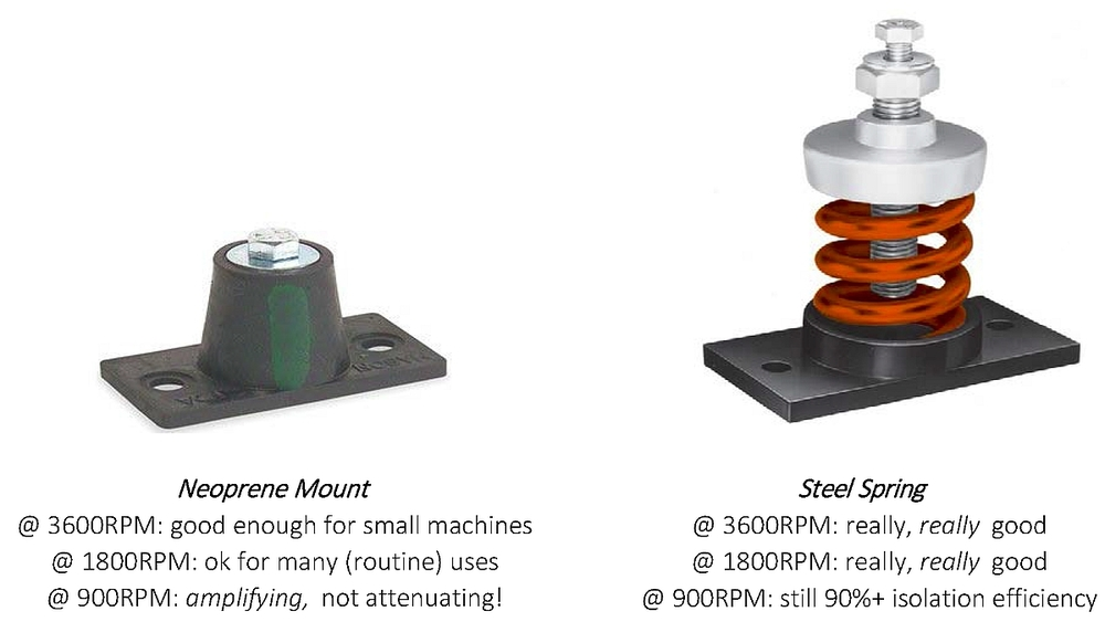 Above: a quick comparison of vibration isolation effectiveness for a double-deflection mount and an unhoused steel spring. In general, these isolators perform better at higher frequencies and worst at lower ones. The neoprene mount is fine for many applications, but when you need a lot of attenuation or have intense vibration sensitivities, then it's hard to beat springs.