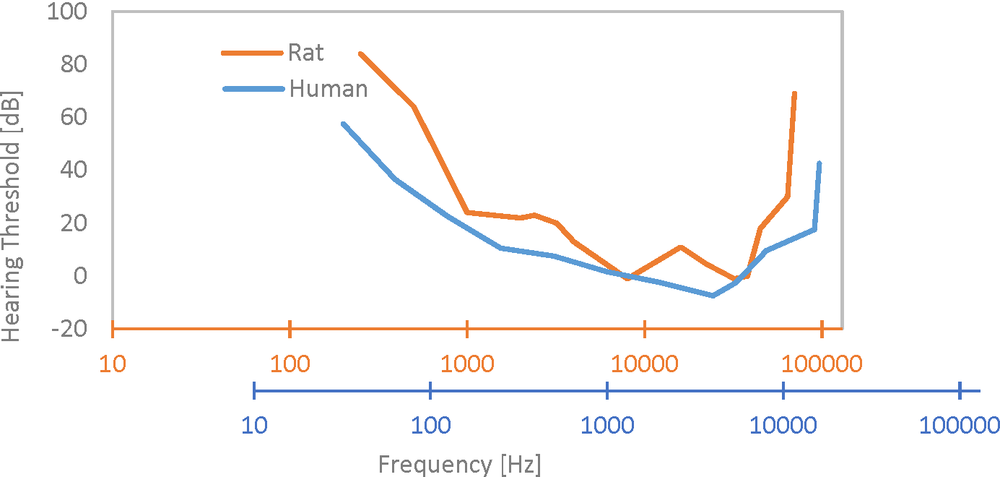 human-v-rat-audiogram-frequency-scaled
