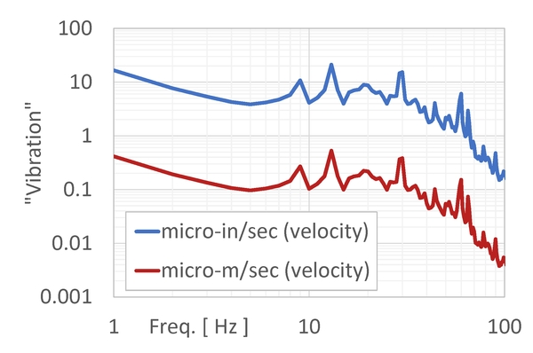 "The same data from before, now expressed using two different sets of units of velocity. Obviously, if you have a criterion like ""0.8um/sec"" then you'd better compare against the curve expressed in um/sec rather than the one in uin/sec. But are we finished? Do we have a complete expression of the ""units"" yet?"