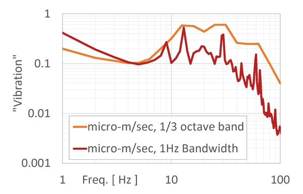 This is still all the same data, only we are now showing it in narrowband (1Hz bandwidth) as well as in 1/3 octave bands. Note that widths of the 1/3 octave bands scale with frequency as  f *0.23, so at low frequencies (below 4Hz) the 1/3 octave band is actually  smaller  than 1Hz.