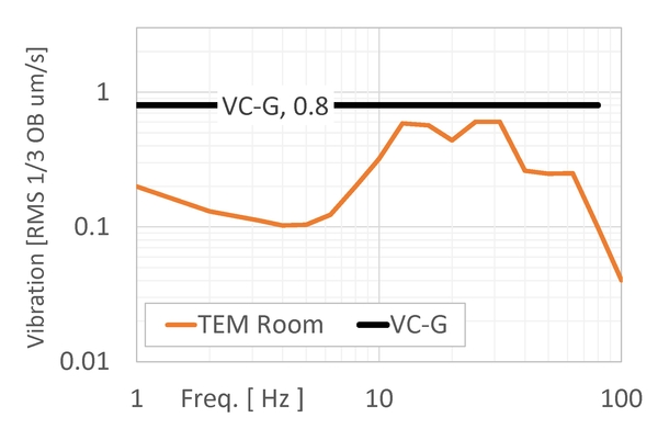 Since we've been given a full expression of the criterion (0.8um/sec RMS in 1/3 octave bands, which happens to be IEST's VC-G curve), we can plot the data with those units and overlay the criterion. This room passes the test, but without a full expression, we couldn't say one way or the other.