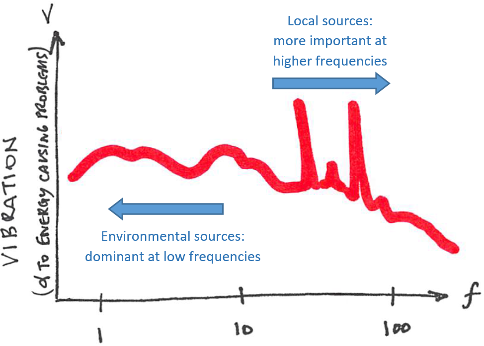 A decent rule-of-thumb for building vibration, including low-vibration labs and other engineered settings: environmental sources like traffic and nearby rail lines tend to dominate at low frequencies, while local sources like building machinery tend to control at high frequencies. Obviously, there are exceptions, but this is a reasonable starting point when trying to decide if a site can be made to work for sensitive uses like electron microscopy.