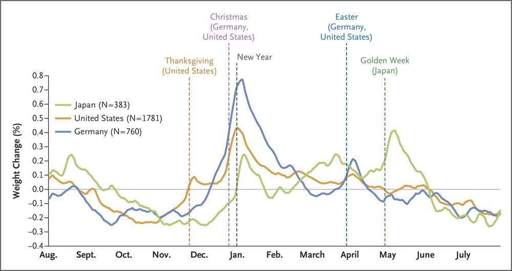Jaarlijkse gewichtstoename tijdens de feestdagen in 3 verschillende landen.