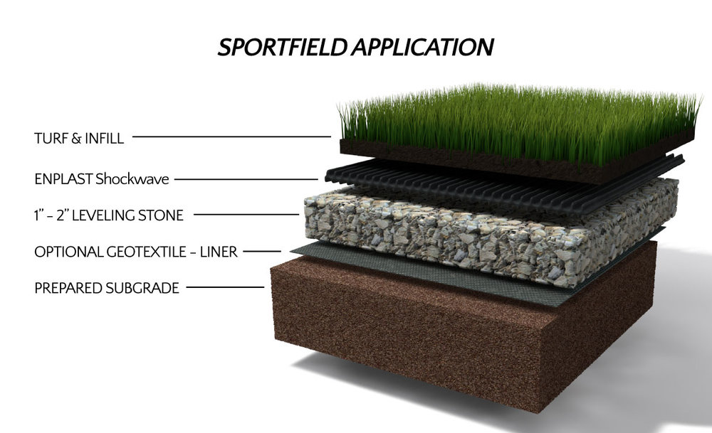 Athletic fields shock pad application
