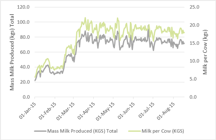Figure 2: Joseph Kago milk production prior to fodder introduction