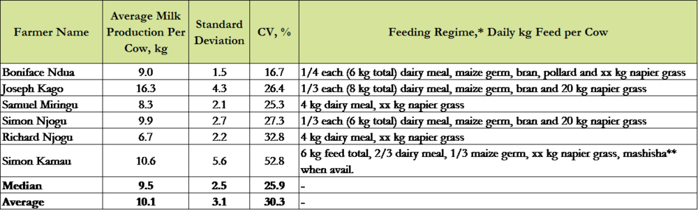 Table 1: Summary of milk production per cow and feeding regime prior to fodder introduced.