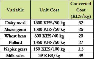Table 3: Cost of feed (taken from local feed distributor – prices subject to change).