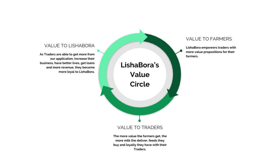 LishaBora's Value Circle.png