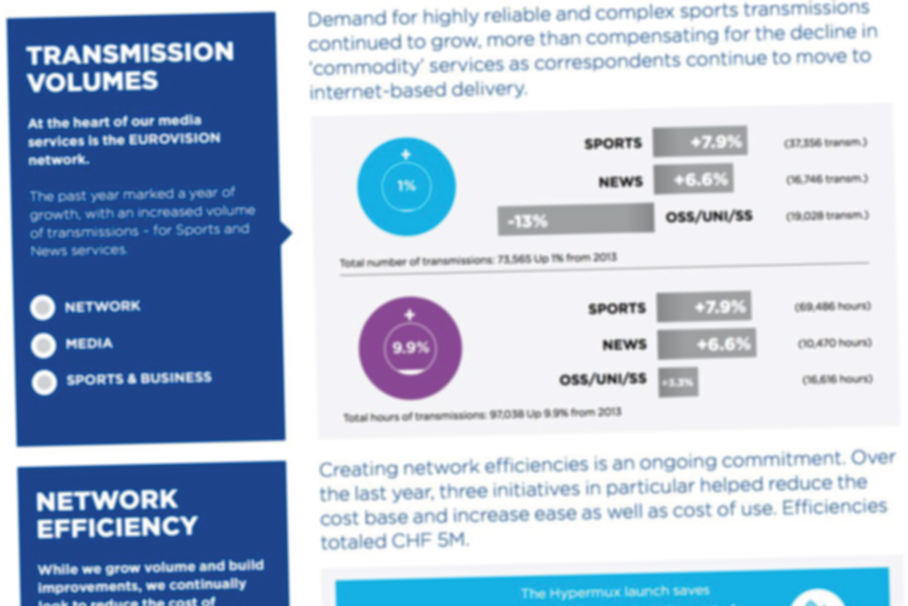 We designed and created the European Broadcasting Union's annual report: infographics, not text