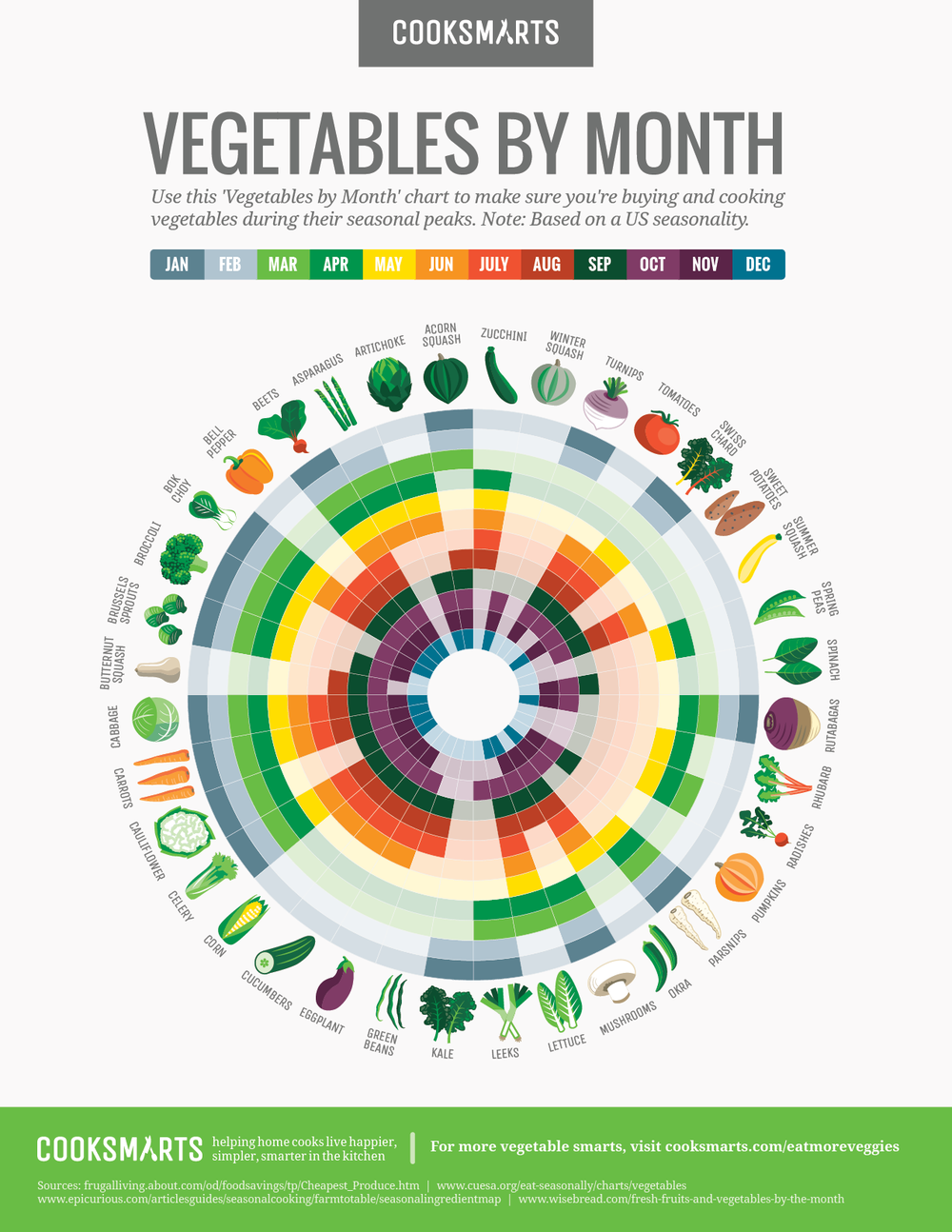produce by month shannon lattin