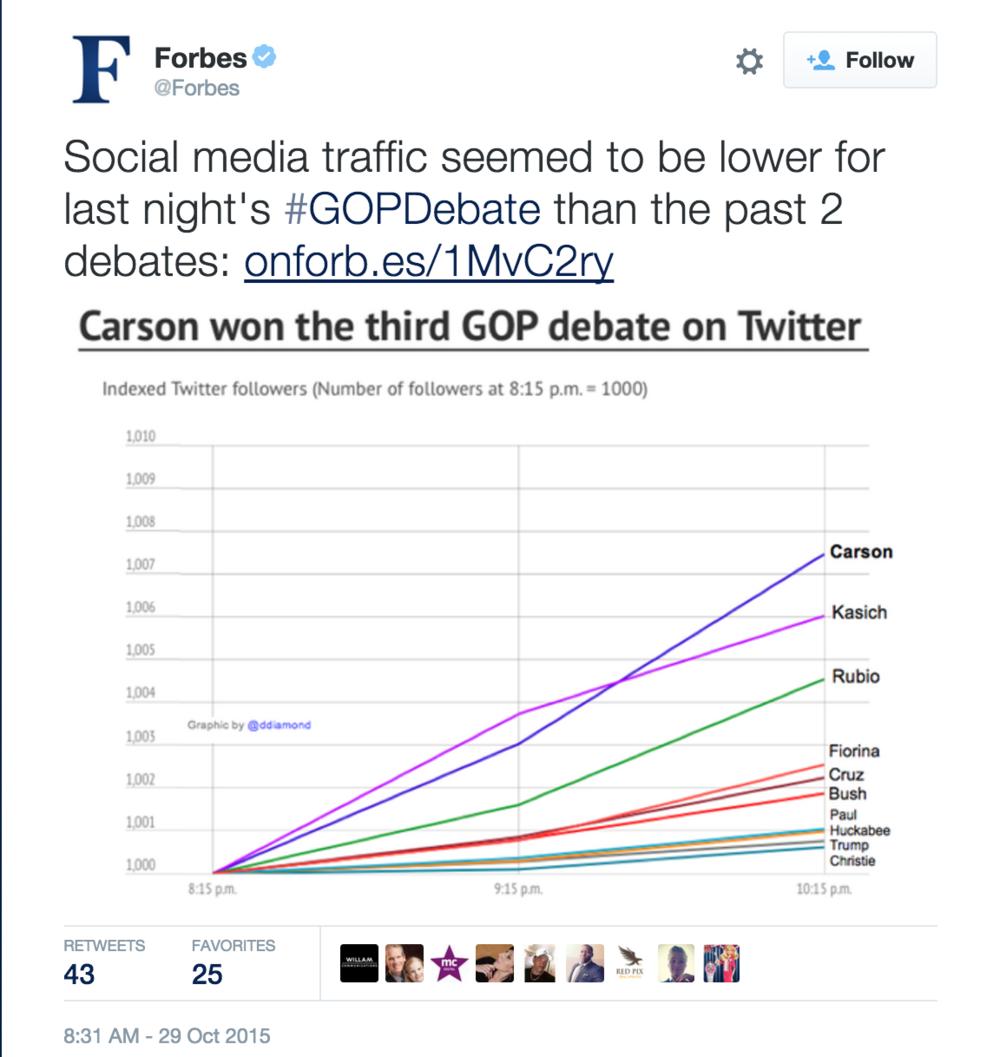 Forbes Tweet