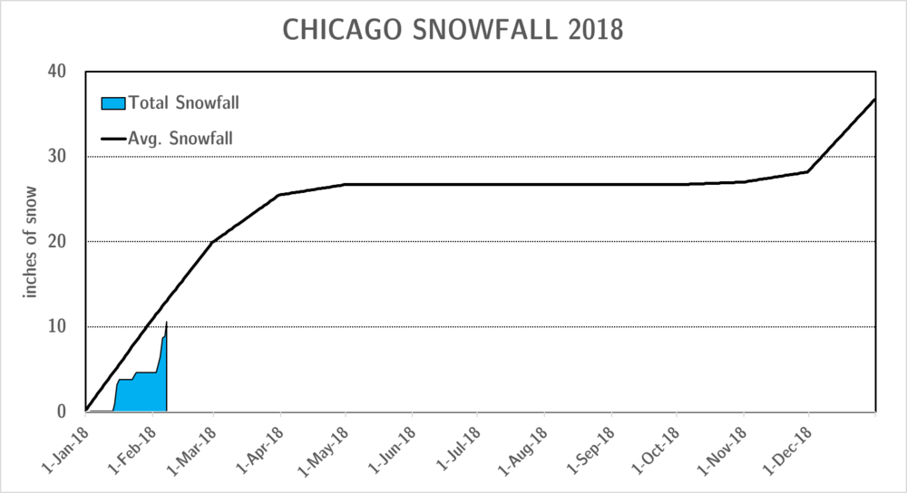 snowfall_feb7.png