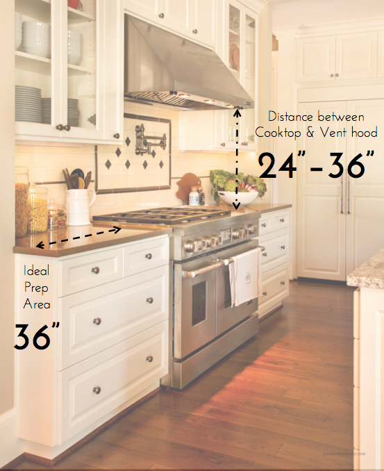 kitchen stove height, kitchen prep area, kitchen stove history