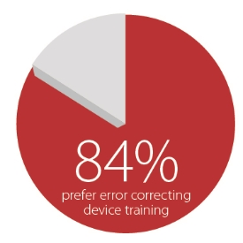 84 Percent of Patients Prefer Error Correcting Auto-Injector Syringe and Metered Dose Inhaler Drug Delivery Device Training