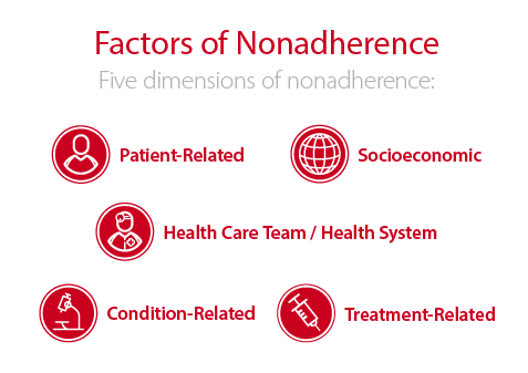 Factors for Patient Nonadherence for Medication