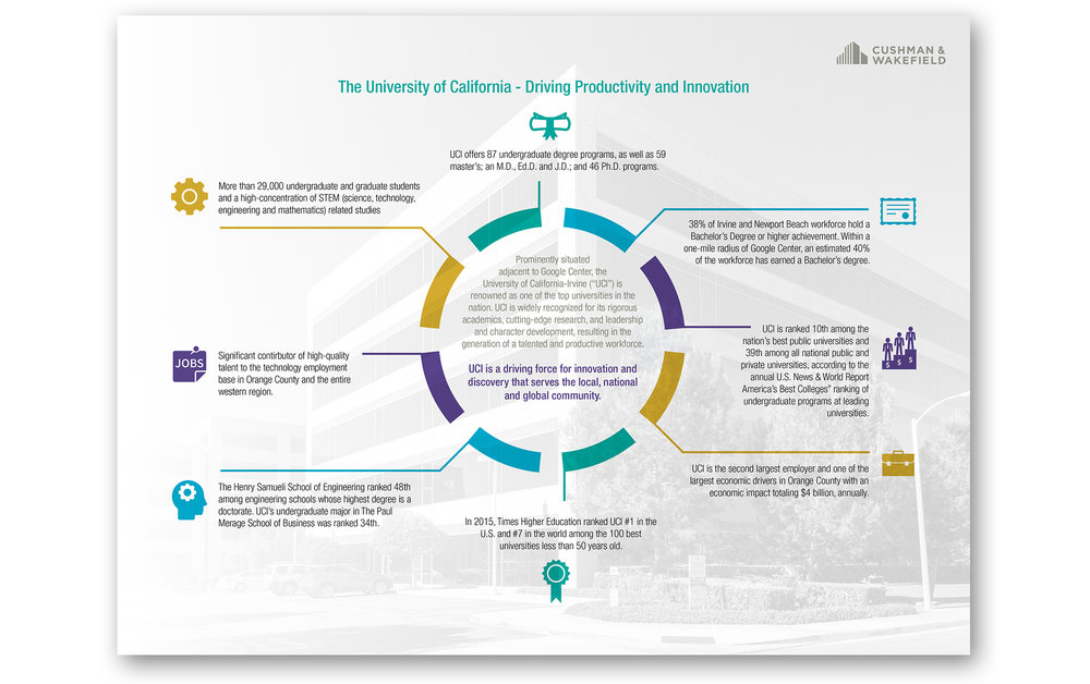 13-16-001-Gateway Irvine Infographic.jpg