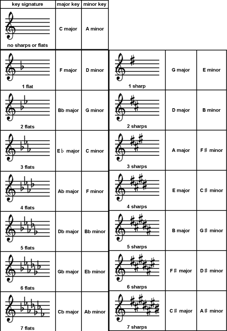 Worksheets Key Signatures Worksheet what are the key signatures avalon music signatures