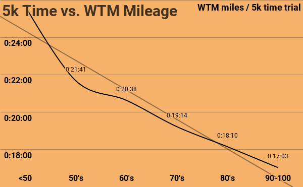 5k Time vs. WTM Mileage.png