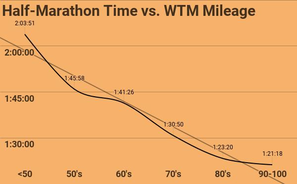 Half-Marathon Time vs. WTM Mileage.png