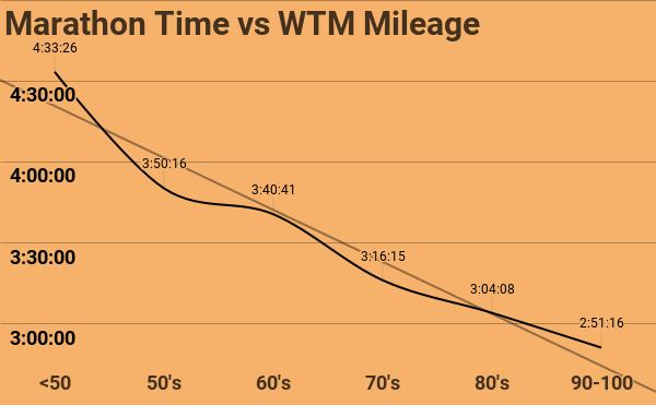 Marathon Time vs WTM Mileage.png