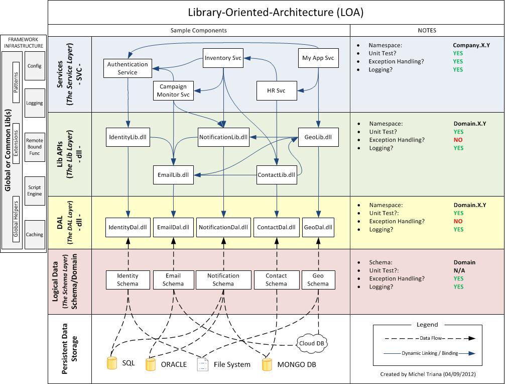Library Oriented Architecture