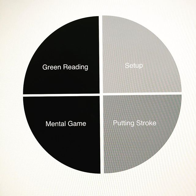Reading some posts from @tyson_lamb where he talks about green reading being the most important part of putting. Personally I think there are four key skills and in order to be a great putter you need learn and practice all four #putting #putter #golf #instagolf #tysonlamb #sinkmoreputts #custom