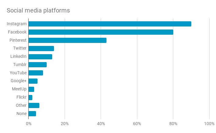 Social Media Statistics (Makers Matter)