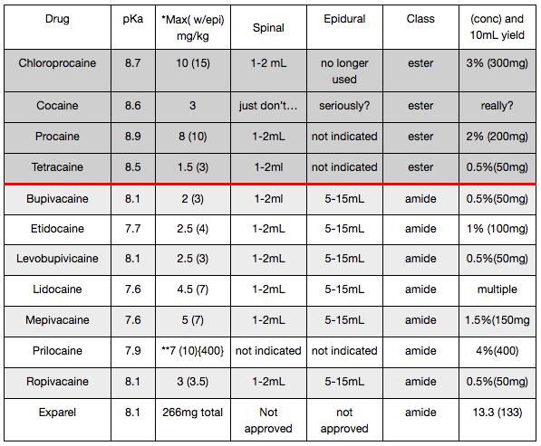 anesthetic chart