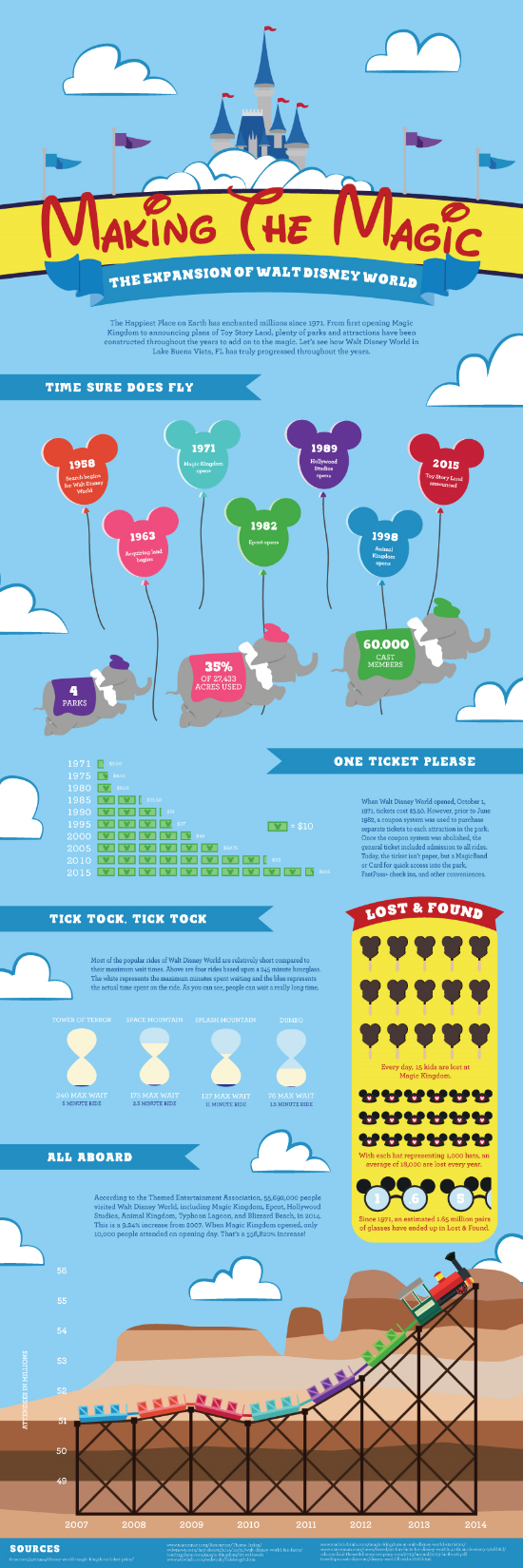 Walt Disney World Infographic