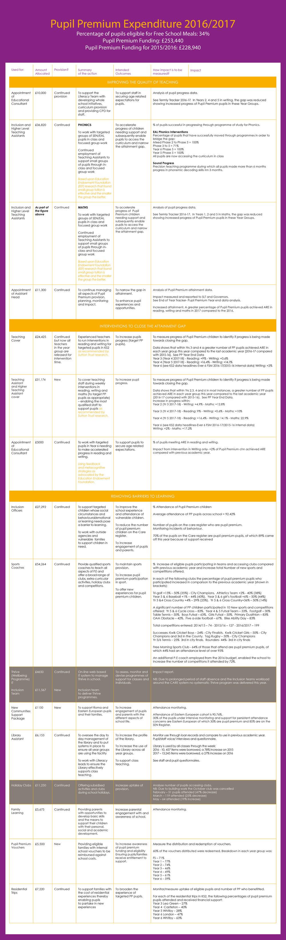 Pupil Premium Web Document 2018.jpg