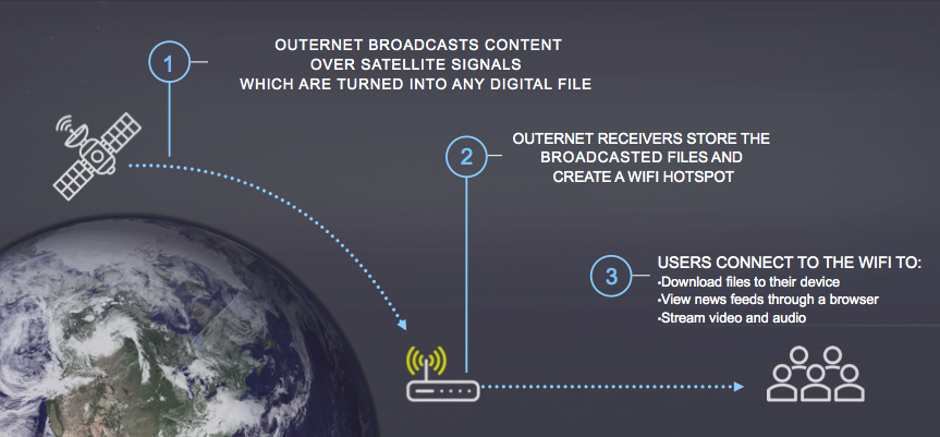 outernetgraphic