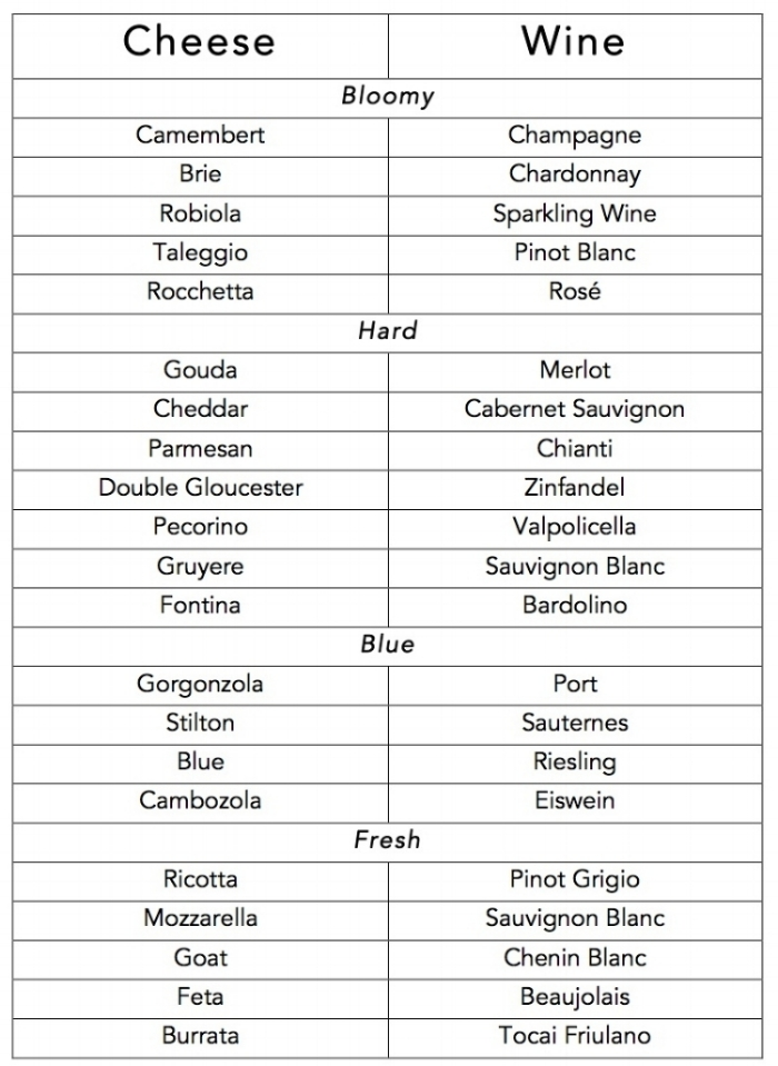 Virginia Wine and Cheese Pairings